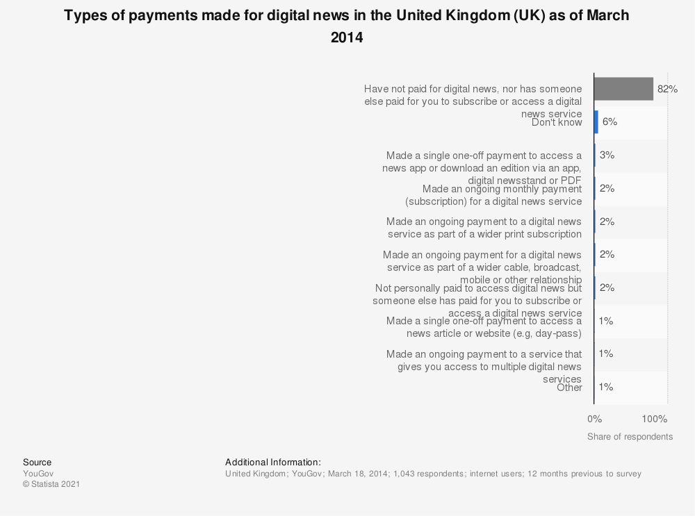 Statistic: Types of payments made for digital news in the United Kingdom (UK) as of March 2014 | Statista