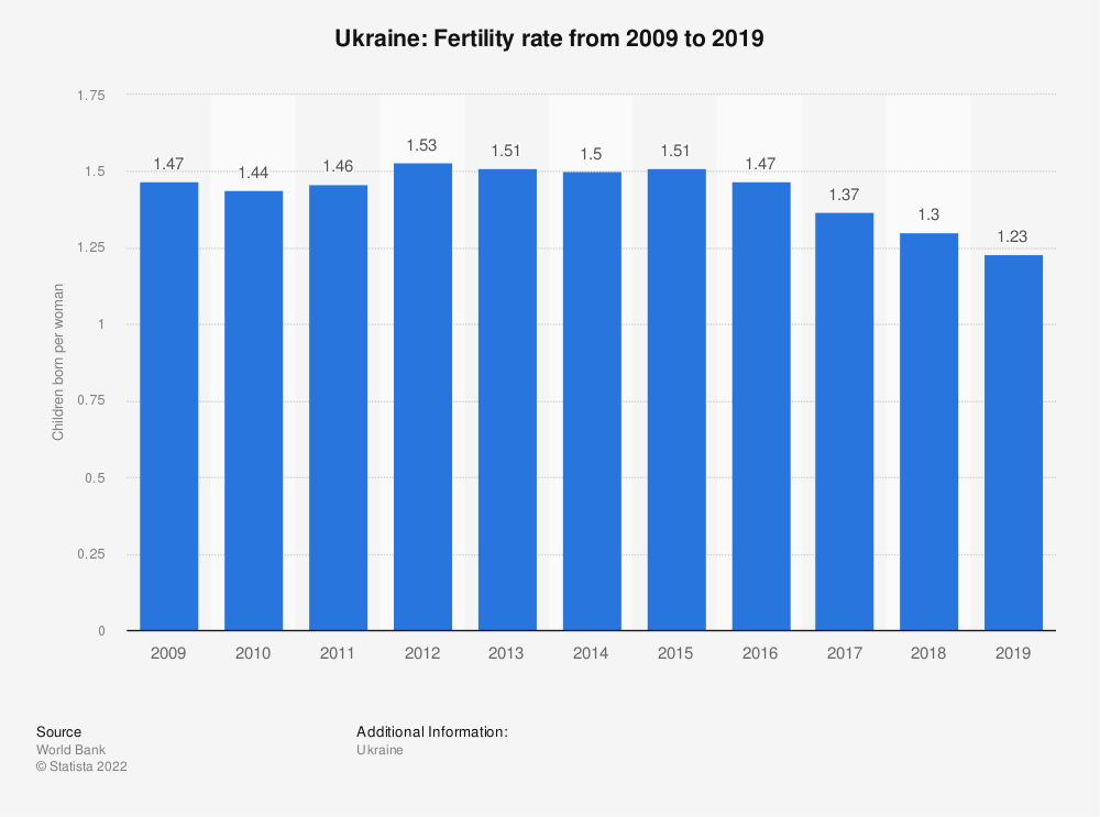 Statistic: Ukraine: Fertility rate from 2008 to 2018 | Statista