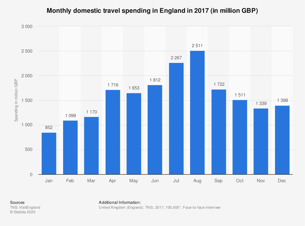 Statistic: Monthly domestic travel spending in England in 2017 (in million GBP) | Statista