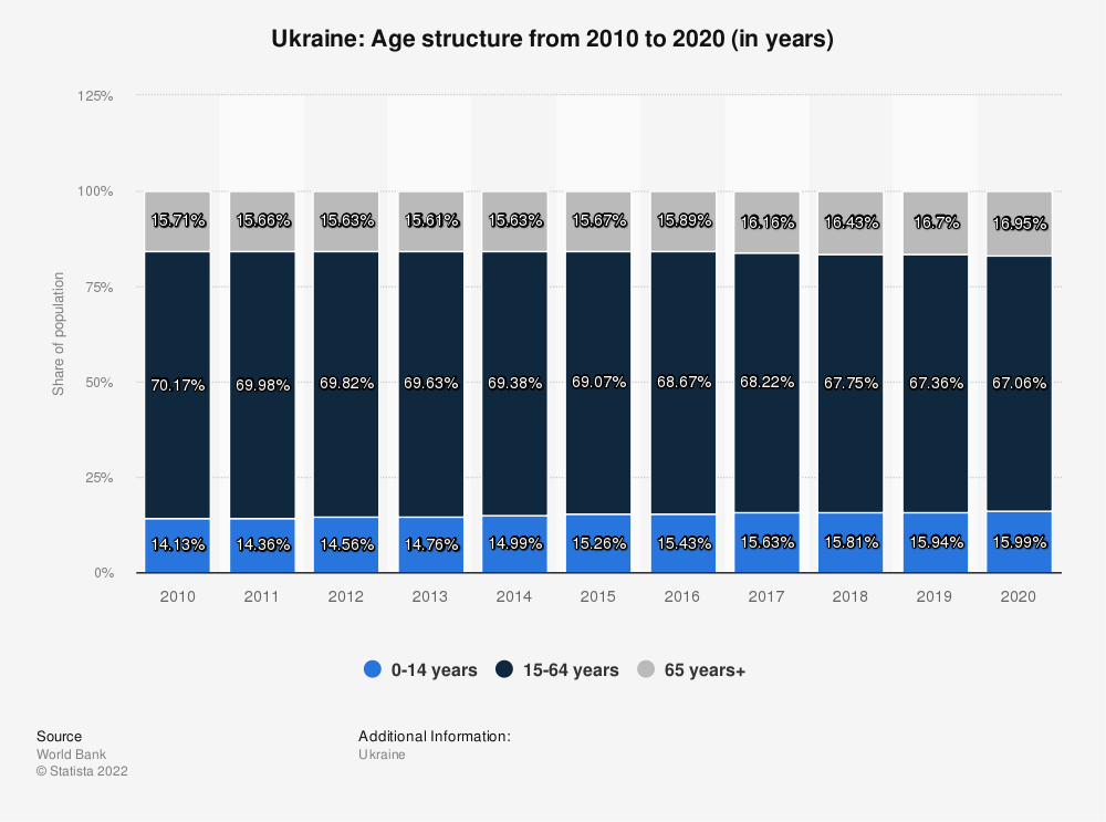 Statistic: Ukraine: Age structure from 2007 to 2017 (in years) | Statista