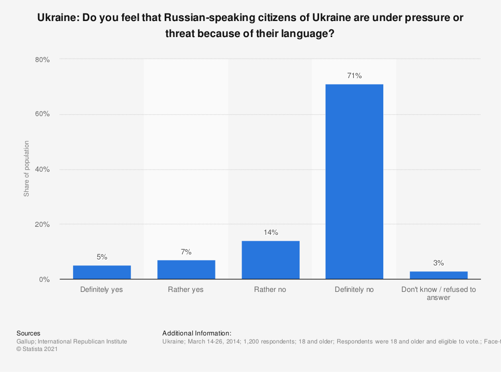 Statistic: Ukraine: Do you feel that Russian-speaking citizens of Ukraine are under pressure or threat because of their language? | Statista