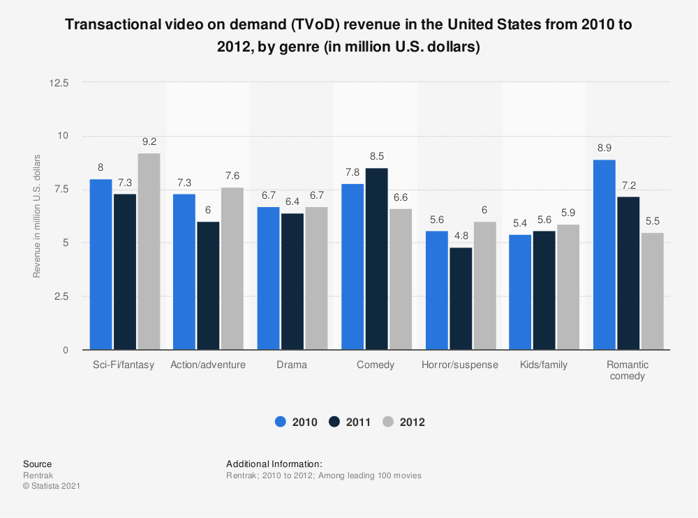 Statistic: Transactional video on demand (TVoD) revenue in the United States from 2010 to 2012, by genre (in million U.S. dollars) | Statista