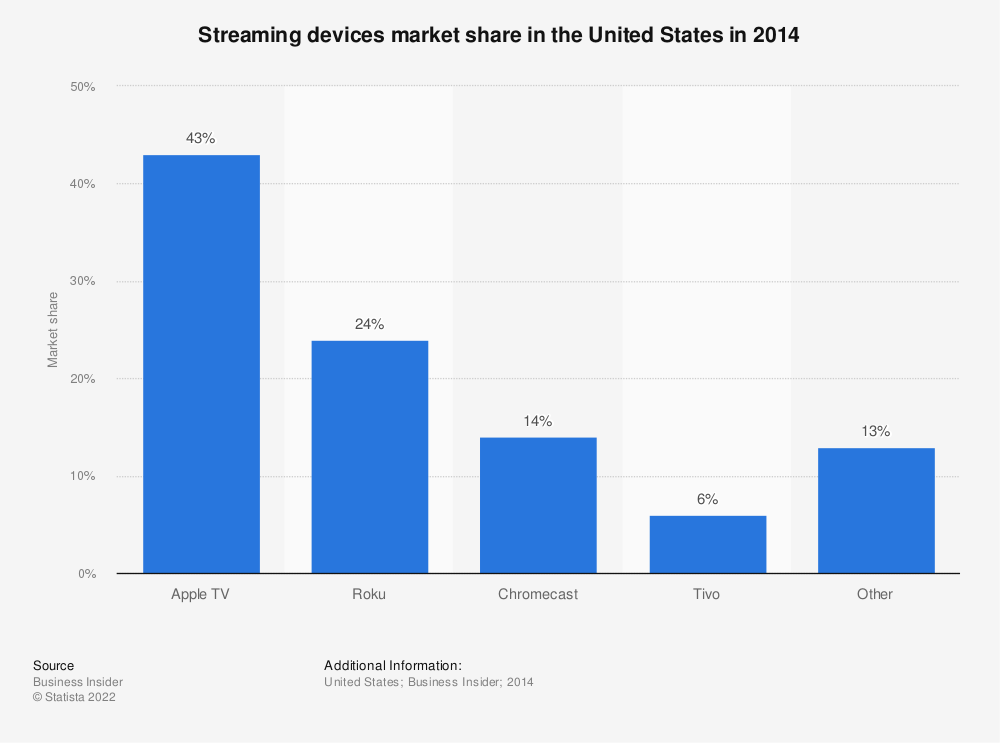 Statistic: Streaming devices market share in the United States in 2014 | Statista