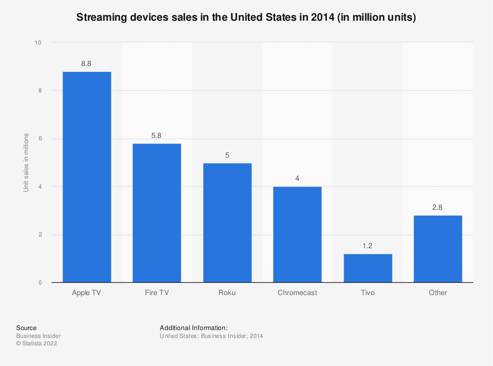 Statistic: Streaming devices sales in the United States in 2014 (in million units) | Statista