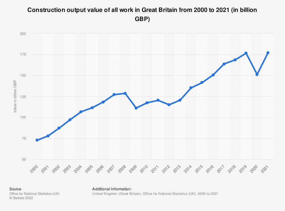 Statistic: Construction output value of all work in Great Britain from 2000 to 2019 (in million GBP) | Statista