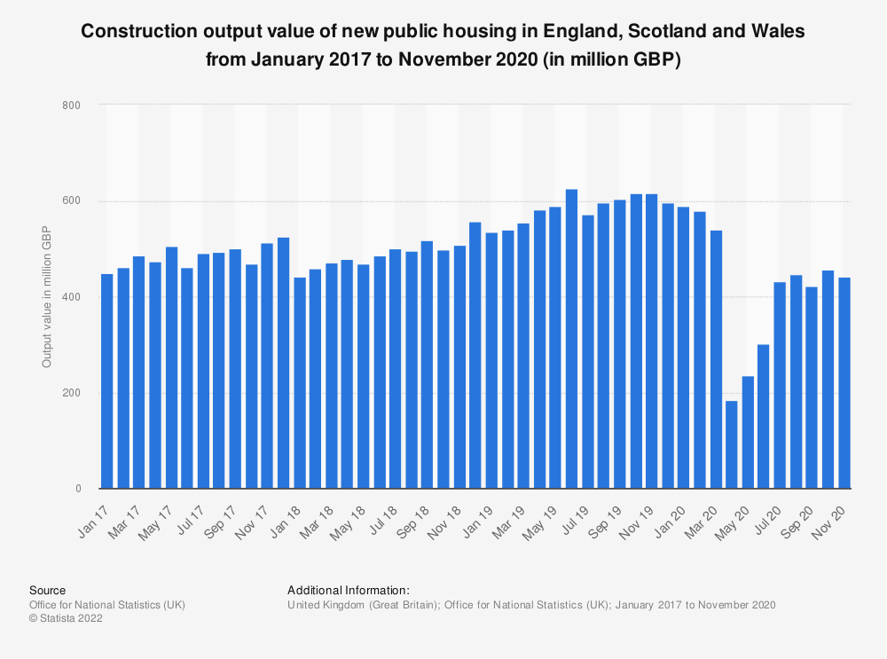 Statistic: Construction output value of new public housing in Great Britain (GB) from January 2017 to December 2018* (in million GBP) | Statista