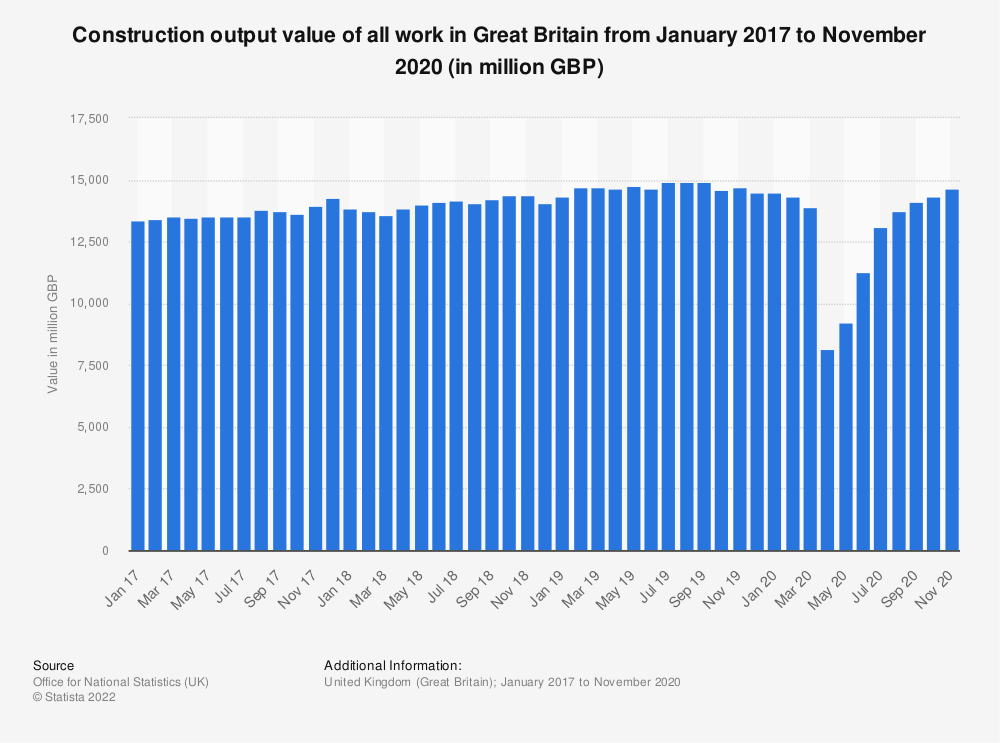 Statistic: Construction output value of all work in Great Britain from January 2017 to December 2018* (in million GBP) | Statista