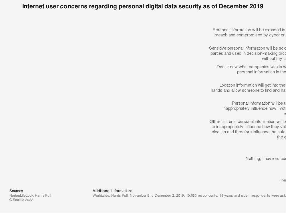Statistic: Internet user attitudes towards personal digital data security as of June 2015 | Statista