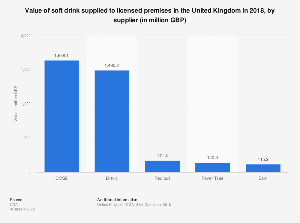 Statistic: Value of soft drink supplied to licensed premises in the United Kingdom in 2018, by supplier (in million GBP) | Statista