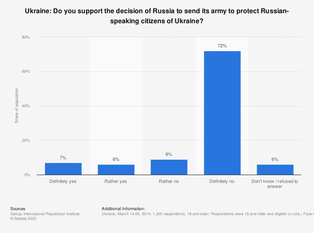 Statistic: Ukraine: Do you support the decision of the Russian Federation to send its army to protect Russian-speaking citizens of Ukraine? | Statista