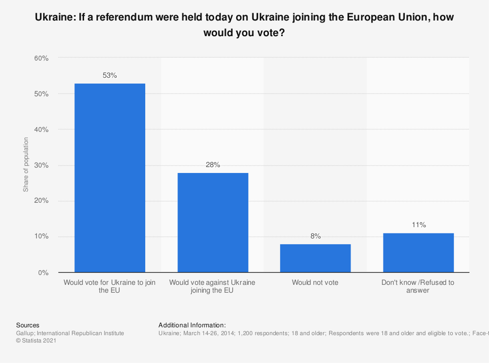 Statistic: Ukraine: If a referendum were held today on Ukraine joining the European Union, how would you vote? | Statista