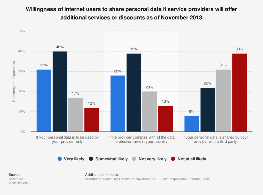 Statistic: Willingness of internet users to share personal data if service providers will offer additional services or discounts as of November 2013 | Statista