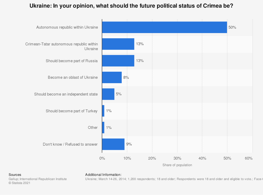 Statistic: Ukraine: In your opinion, what should the future political status of Crimea be? | Statista