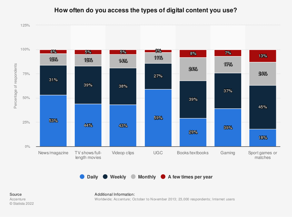 Statistic: How often do you access the types of digital content you use? | Statista