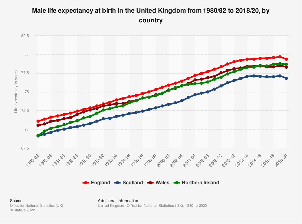 Statistic: Male life expectancy at birth in the United Kingdom from 1980/82 to 2017/19, by country | Statista
