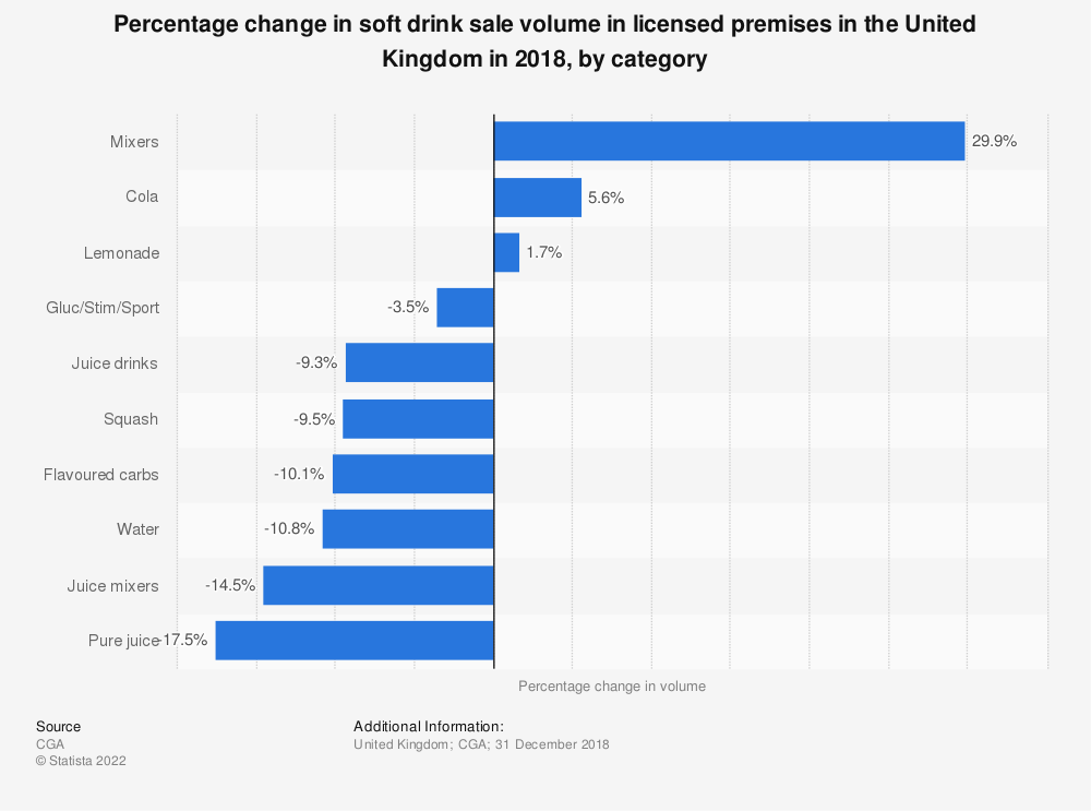 Statistic: Percentage change in soft drink sale volume in licensed premises in the United Kingdom in 2018, by category | Statista