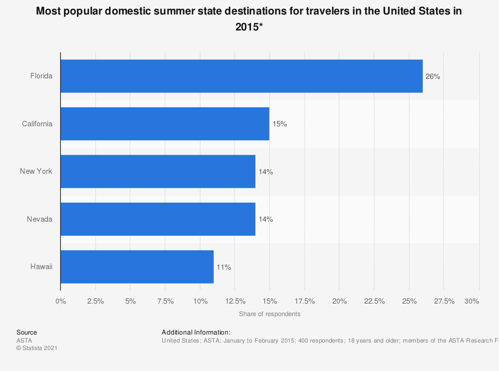 Statistic: Most popular domestic summer state destinations for travelers in the United States in 2015* | Statista