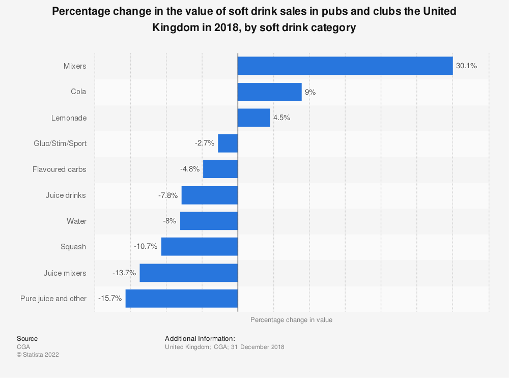 Statistic: Percentage change in the value of soft drink sales in pubs and clubs the United Kingdom in 2018, by soft drink category | Statista