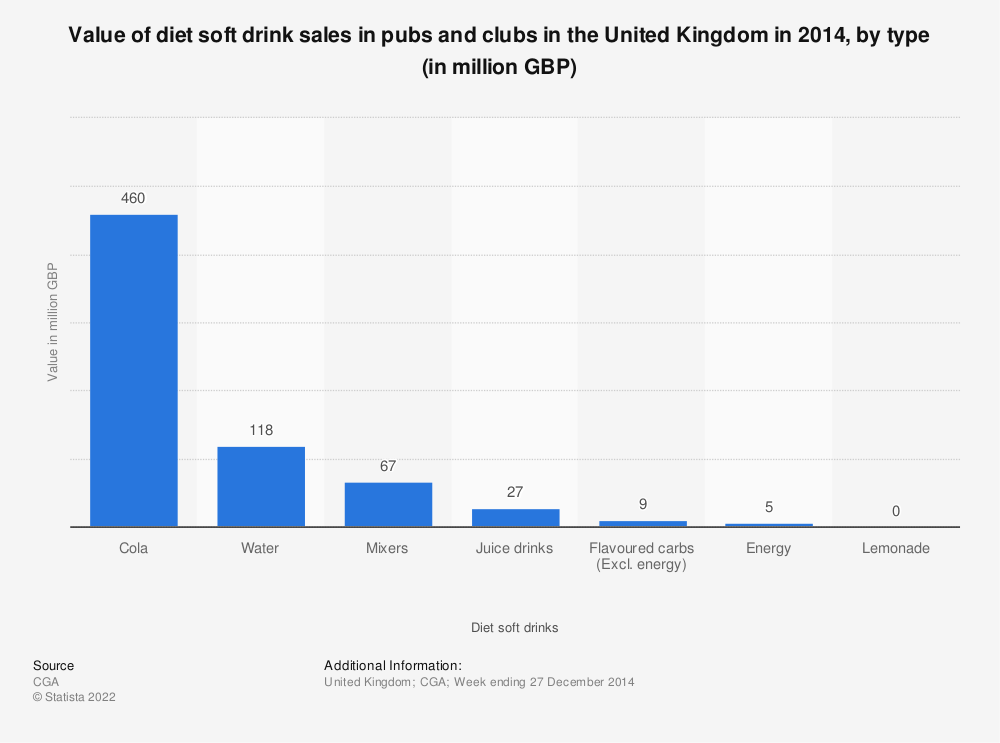 Statistic: Value of diet soft drink sales in pubs and clubs in the United Kingdom in 2014, by type (in million GBP) | Statista