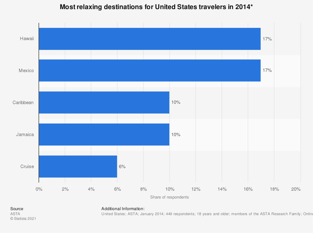 Statistic: Most relaxing destinations for United States travelers in 2014* | Statista