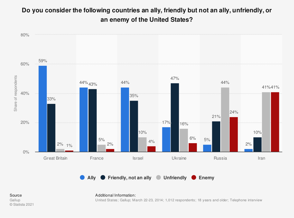 Statistic: Do you consider the following countries an ally, friendly but not an ally, unfriendly, or an enemy of the United States? | Statista