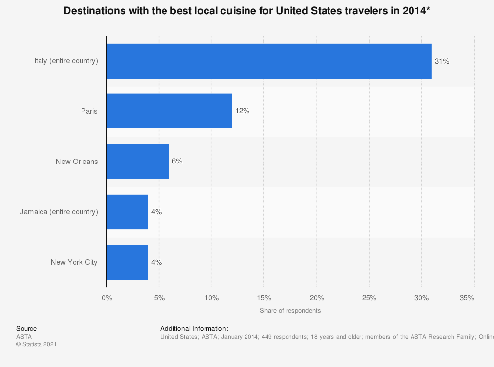 Statistic: Destinations with the best local cuisine for United States travelers in 2014* | Statista