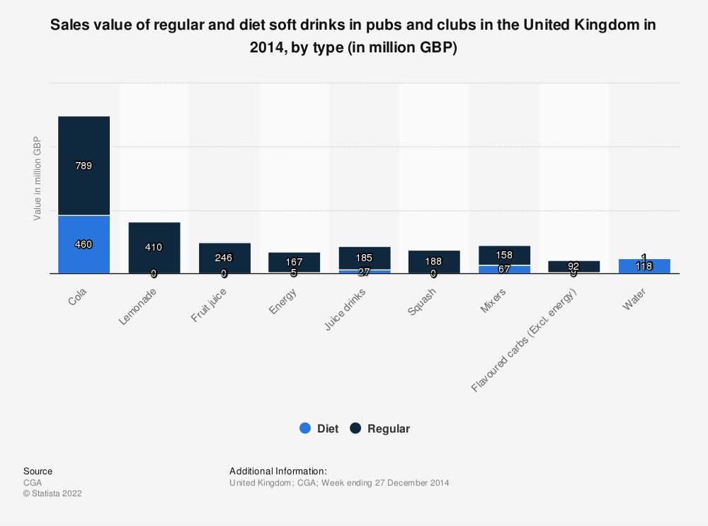 Statistic: Sales value of regular and diet soft drinks in pubs and clubs in the United Kingdom in 2014, by type (in million GBP) | Statista