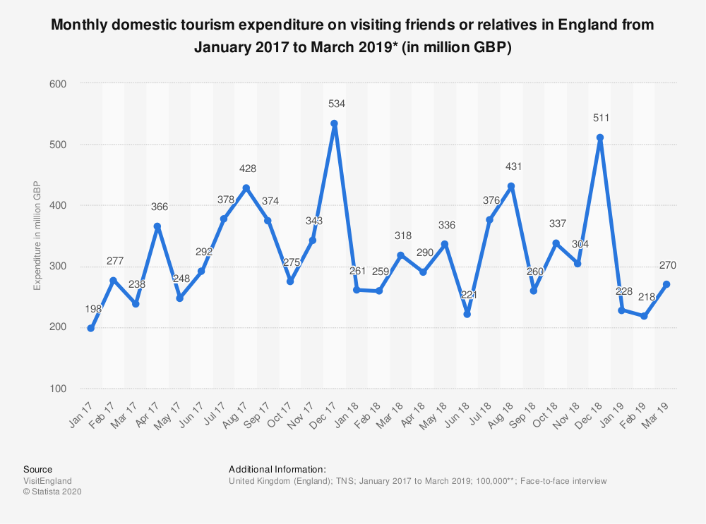 Statistic: Monthly domestic tourism expenditure on visiting friends or relatives in England from January 2017 to March 2019* (in million GBP) | Statista
