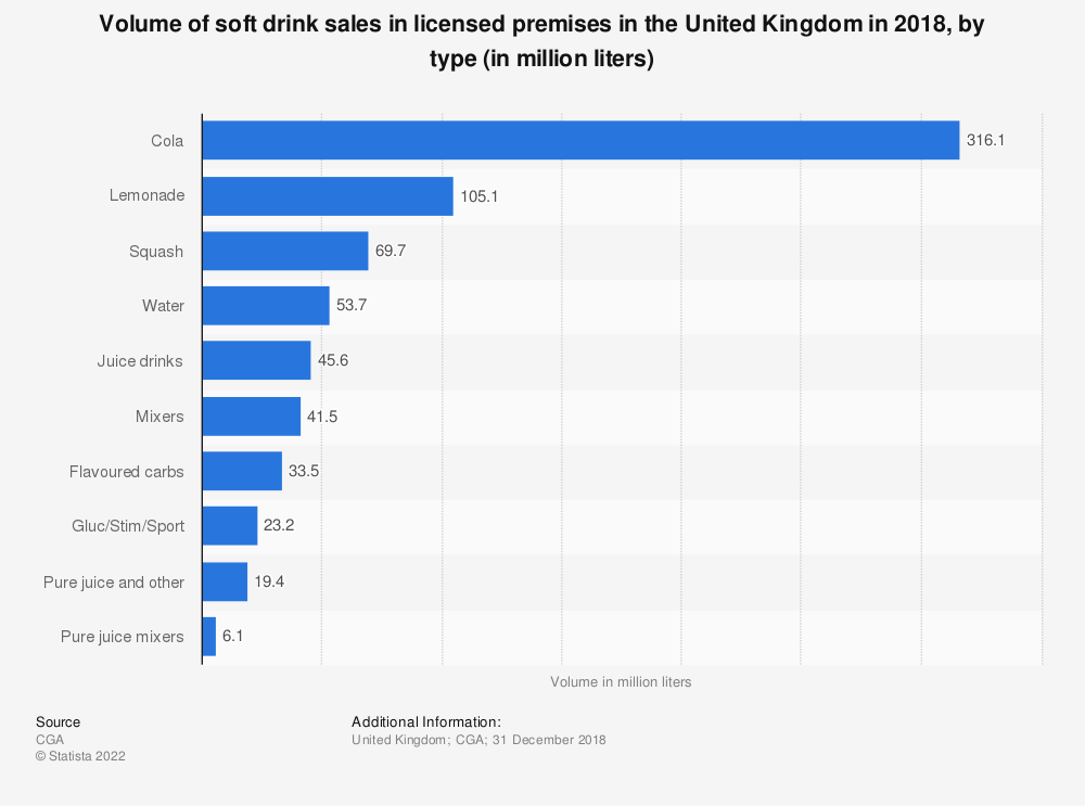 Statistic: Volume of soft drink sales in licensed premises in the United Kingdom in 2018, by type (in million liters) | Statista