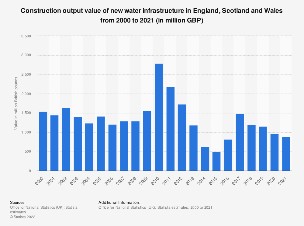 Statistic: Construction output value of new water infrastructure in Great Britain from 2000 to 2018 (in million GBP) | Statista