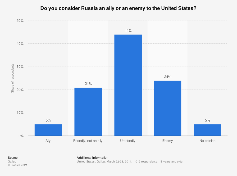 Statistic: Do you consider Russia an ally or an enemy to the United States? | Statista