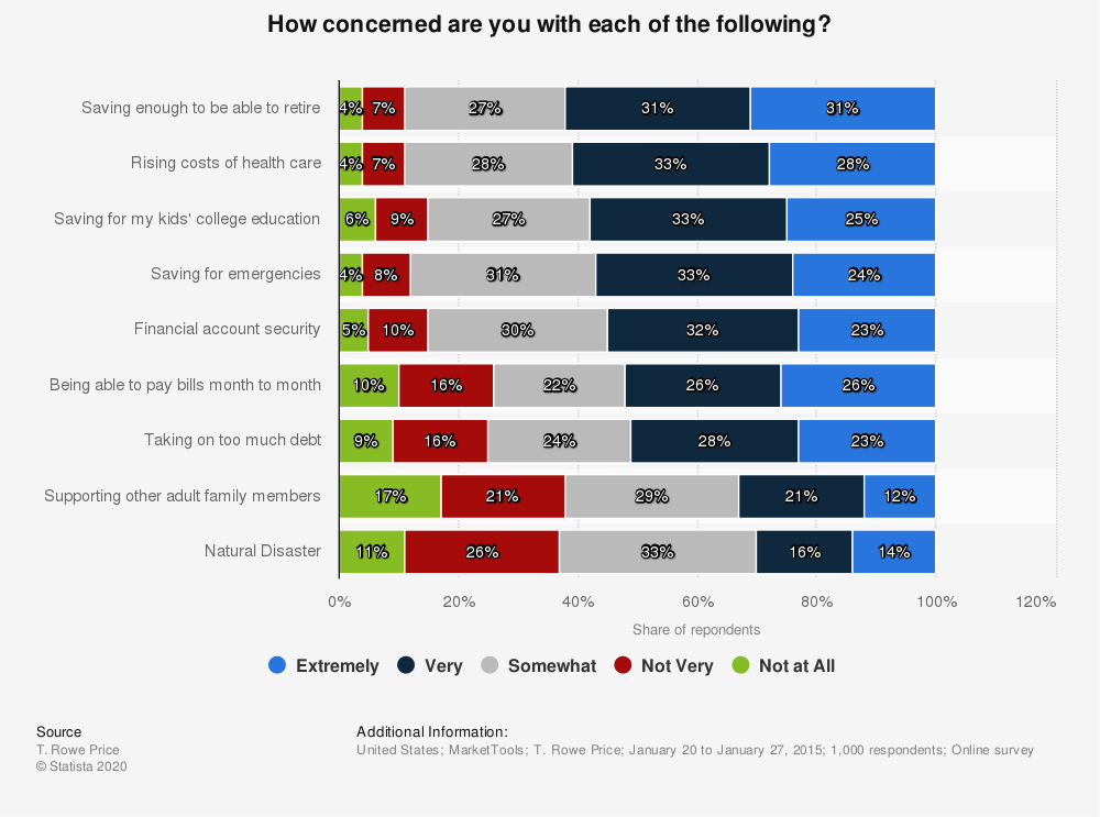 Statistic: How concerned are you with each of the following? | Statista