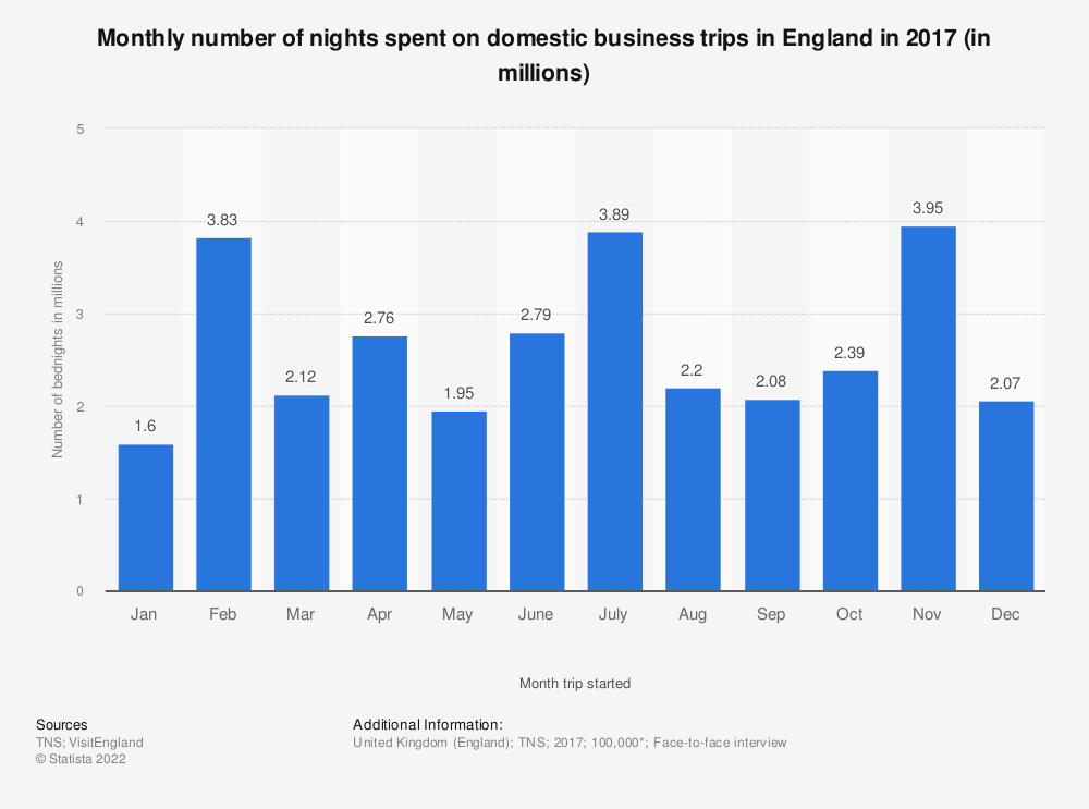 Statistic: Monthly number of nights spent on domestic business trips in England in 2017 (in millions) | Statista