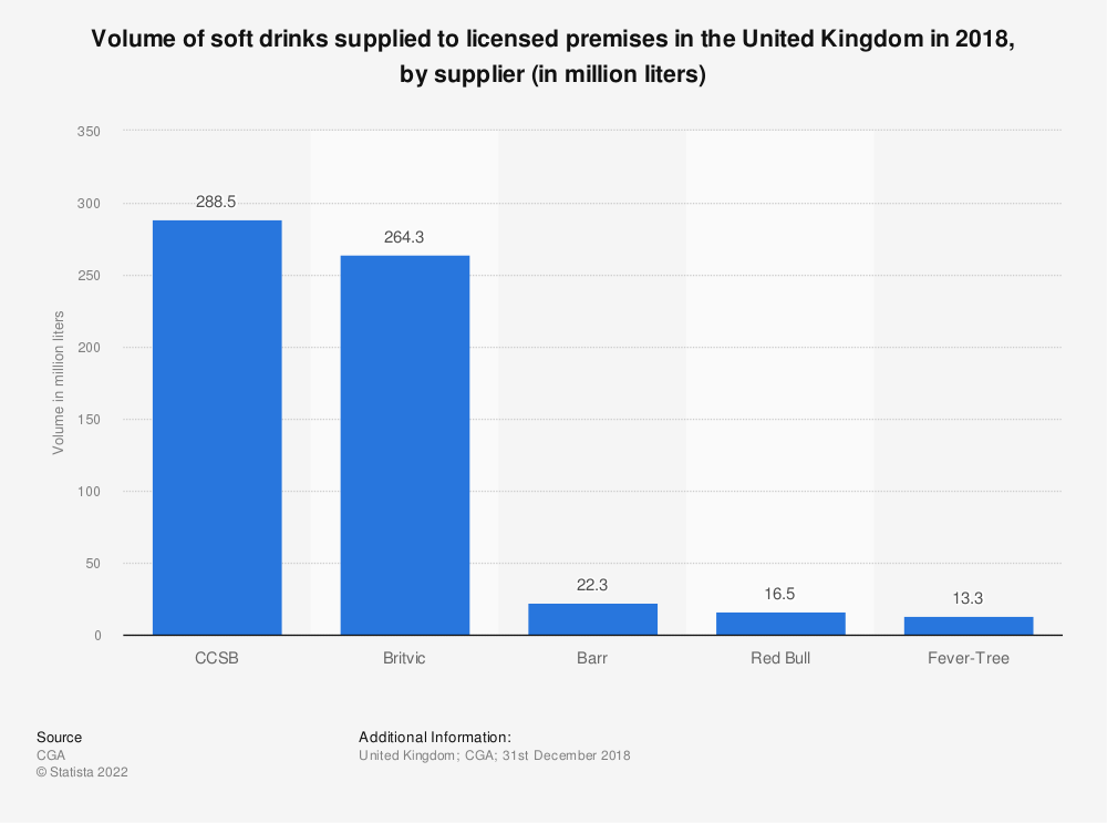 Statistic: Volume of soft drinks supplied to licensed premises in the United Kingdom in 2018, by supplier (in million liters) | Statista