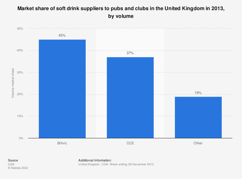 Statistic: Market share of soft drink suppliers to pubs and clubs in the United Kingdom in 2013, by volume | Statista