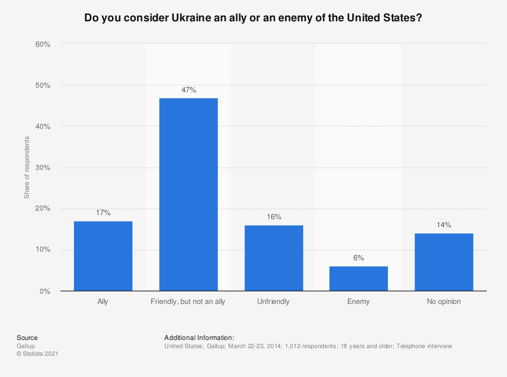 Statistic: Do you consider Ukraine an ally or an enemy of the United States?   Statista