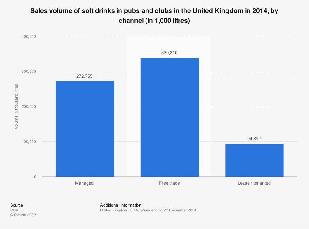 Statistic: Sales volume of soft drinks in pubs and clubs in the United Kingdom in 2014, by channel (in 1,000 litres) | Statista