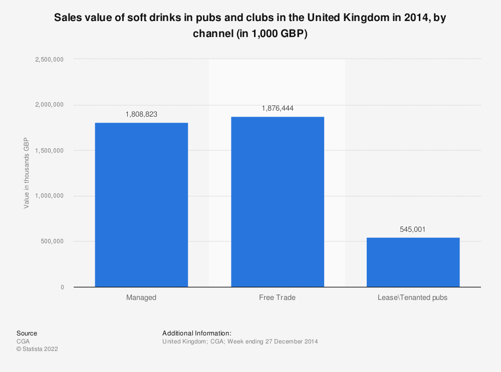 Statistic: Sales value of soft drinks in pubs and clubs in the United Kingdom in 2014, by channel (in 1,000 GBP) | Statista