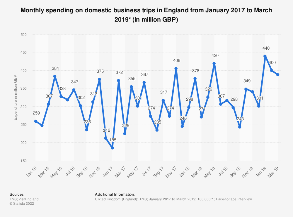 Statistic: Monthly spending on domestic business trips in England from January 2017 to March 2019* (in million GBP) | Statista