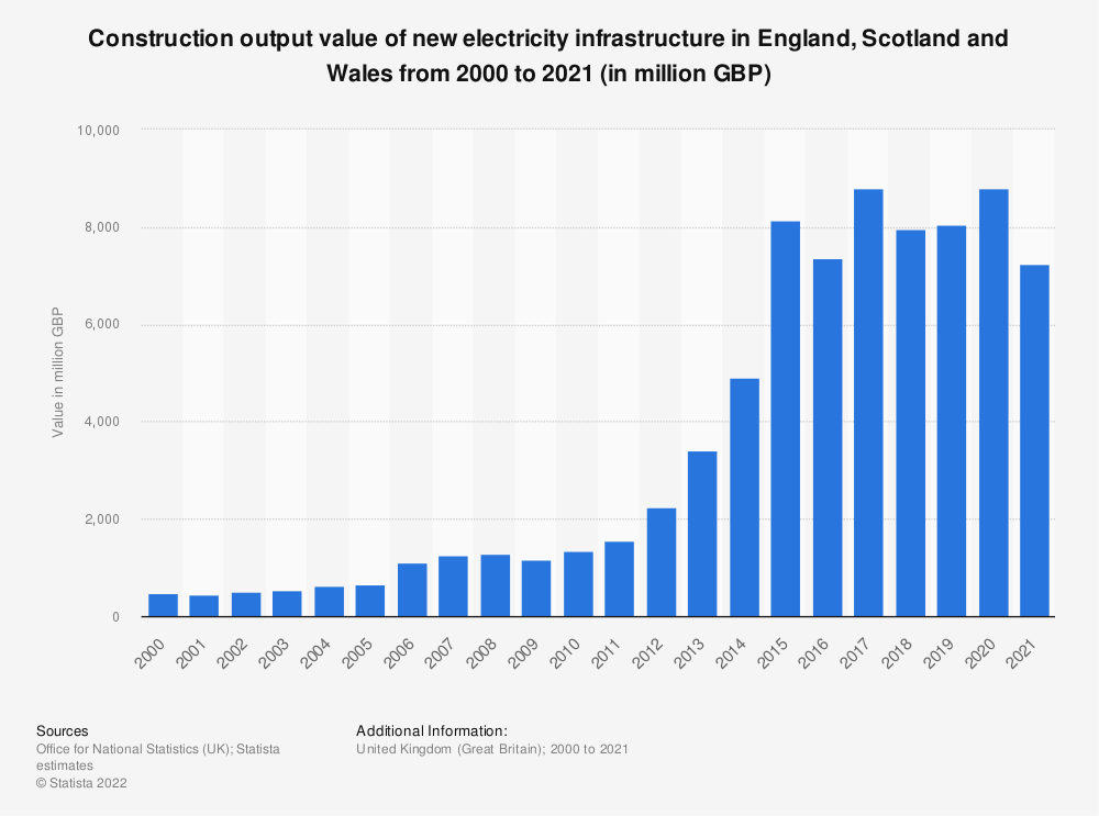 Statistic: Construction output value of new electricity infrastructure in Great Britain (GB) from 2000 to 2018* (in million GBP) | Statista
