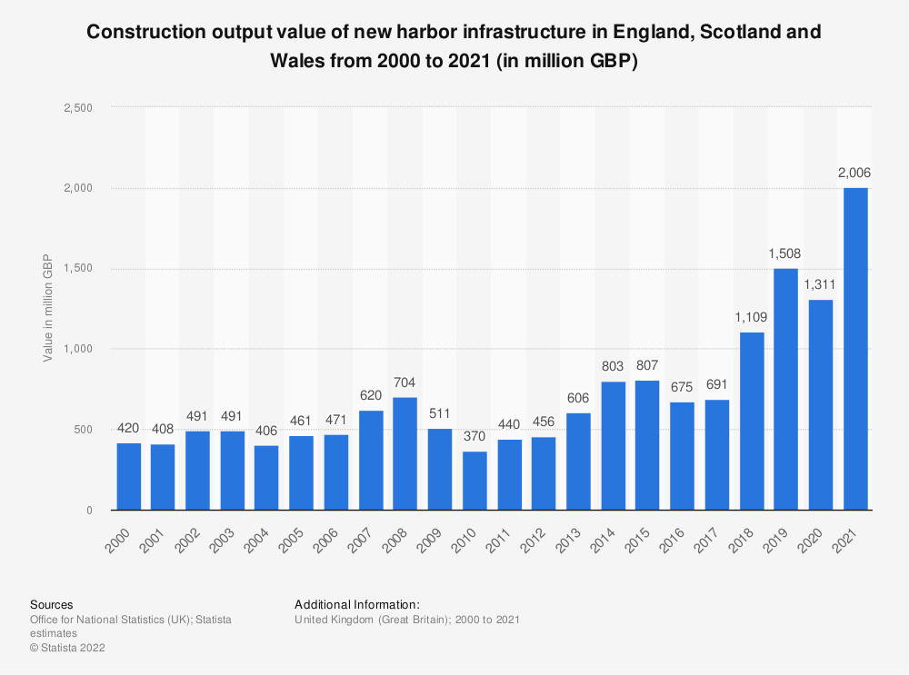 Statistic: Construction output value of new harbor infrastructure in Great Britain (GB) from 2000 to 2018* (in million GBP) | Statista