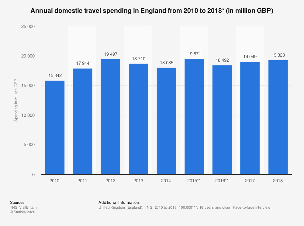 Statistic: Annual domestic travel spending in England from 2010 to 2018* (in million GBP) | Statista