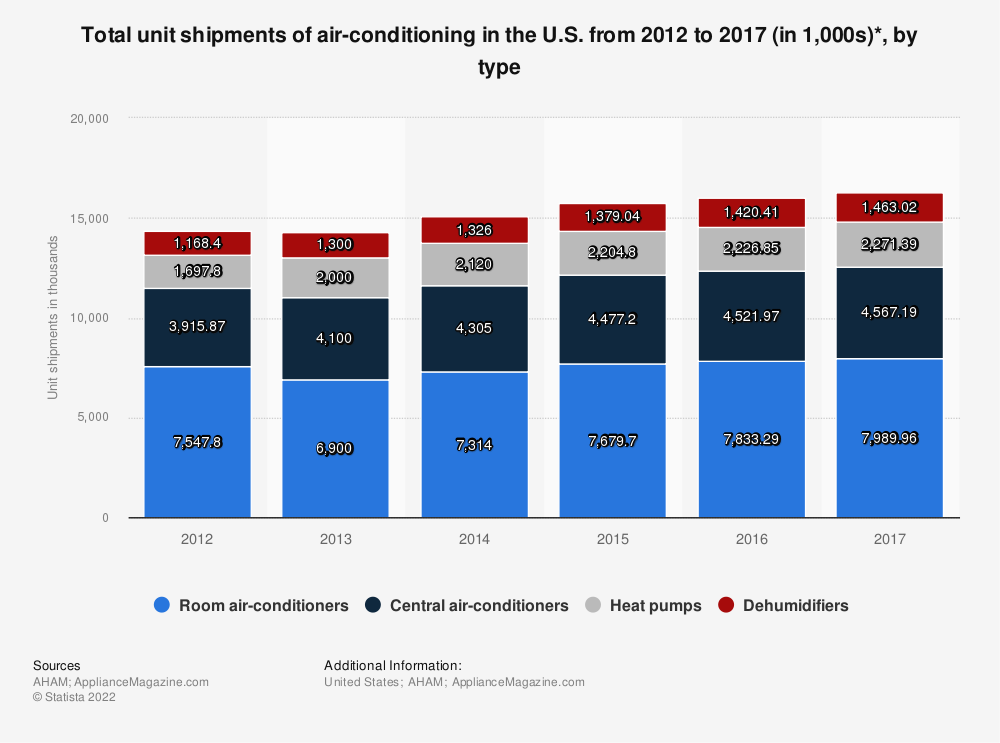 Statistic: Total unit shipments of air-conditioning in the U.S. from 2012 to 2017 (in 1,000s)*, by type   Statista