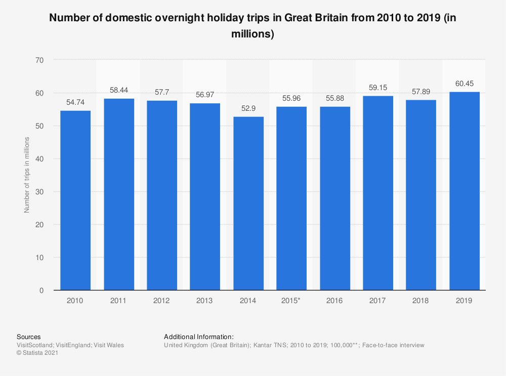 Statistic: Number of domestic overnight holiday trips in Great Britain from 2010 to 2019 (in millions) | Statista
