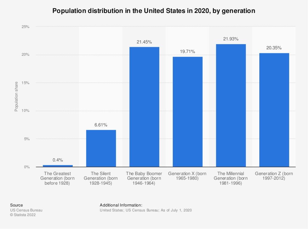 Statistic: Population distribution in the United States in 2016, by generation  | Statista