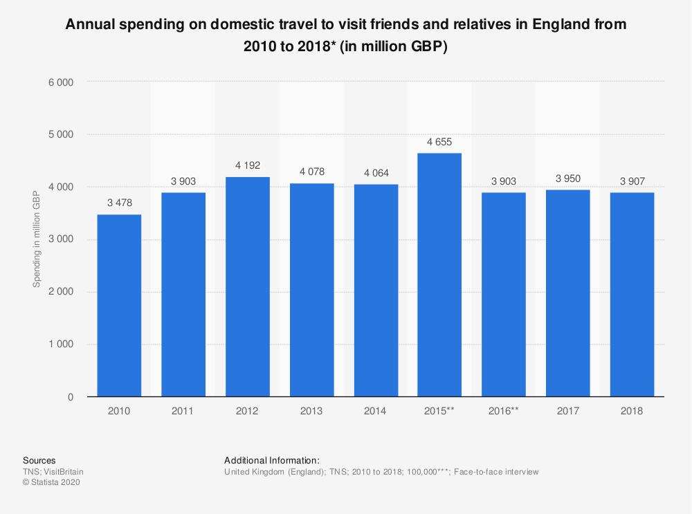 Statistic: Annual spending on domestic travel to visit friends and relatives in England from 2010  to 2018* (in million GBP) | Statista