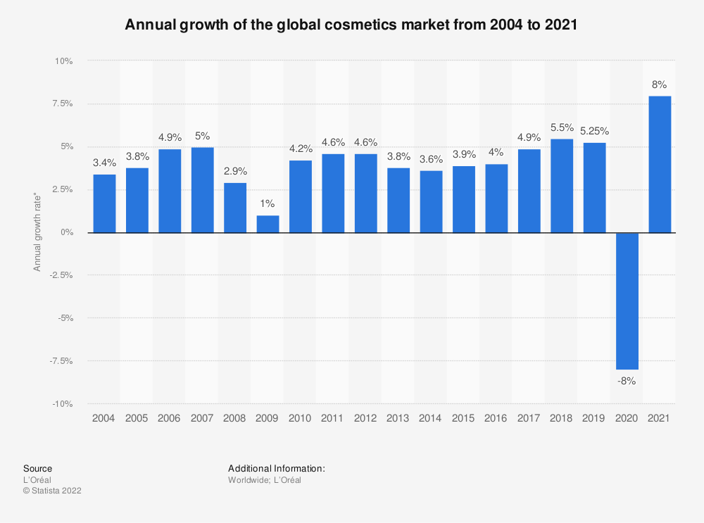 Statistic: Annual growth of the global cosmetics market from 2004 to 2019* | Statista