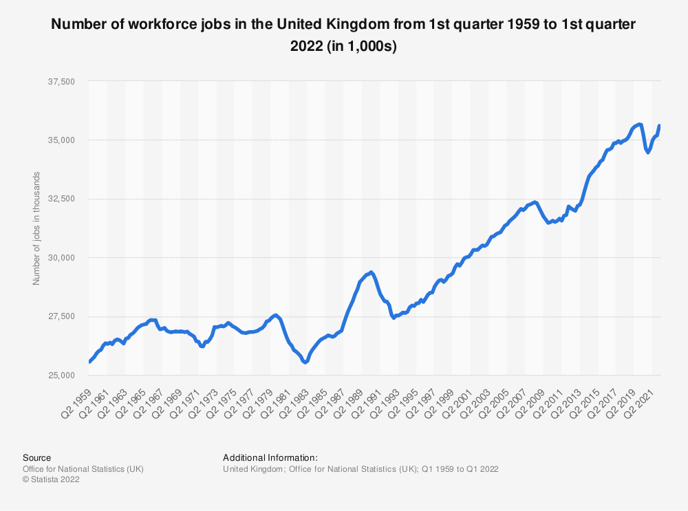 Statistic: Number of workforce jobs in the United Kingdom from 1st quarter 1959 to 2nd quarter 2020 (in 1,000s) | Statista
