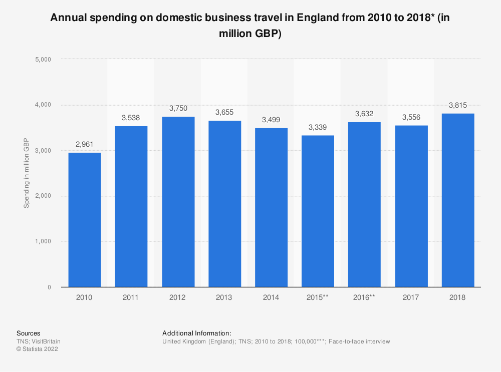 Statistic: Annual spending on domestic business travel in England from 2010 to 2018* (in million GBP) | Statista