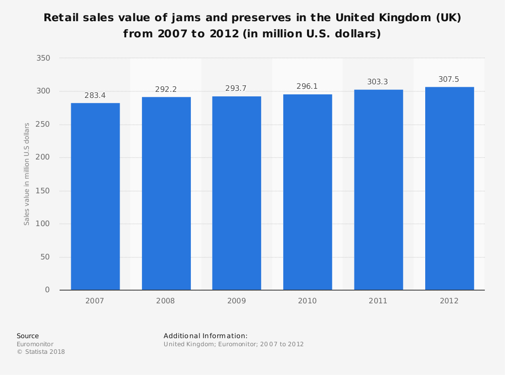 Statistic: Retail sales value of jams and preserves in the United Kingdom (UK) from 2007 to 2012 (in million U.S. dollars) | Statista